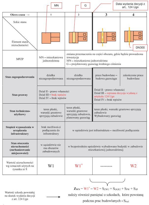 Rysunek przedstawiający sposób okreslania wartości szkody z tytułu procesu inwestycyjnego opartego na decyzji Starosty