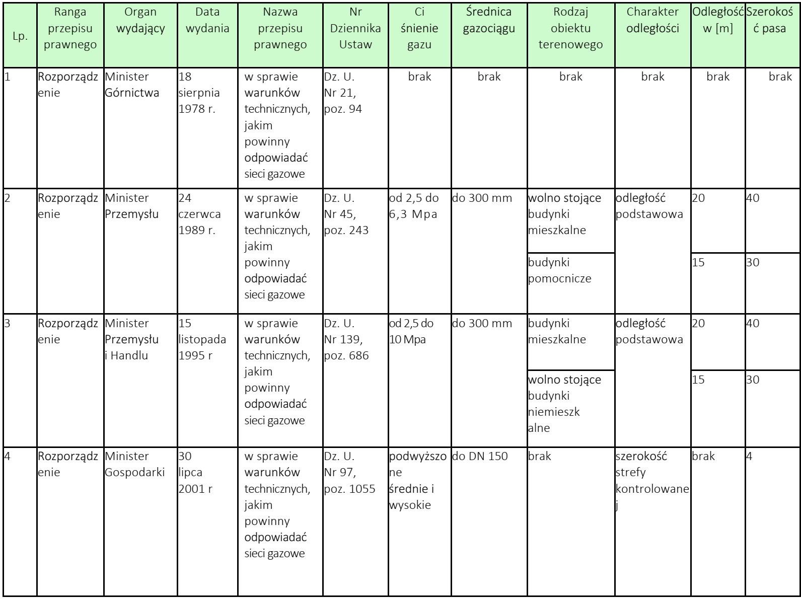 tabela szerokości pasa